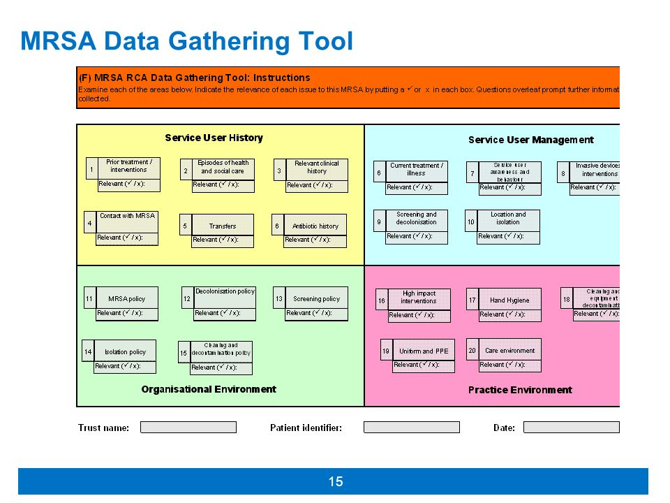 MRSA Data Gathering Tool