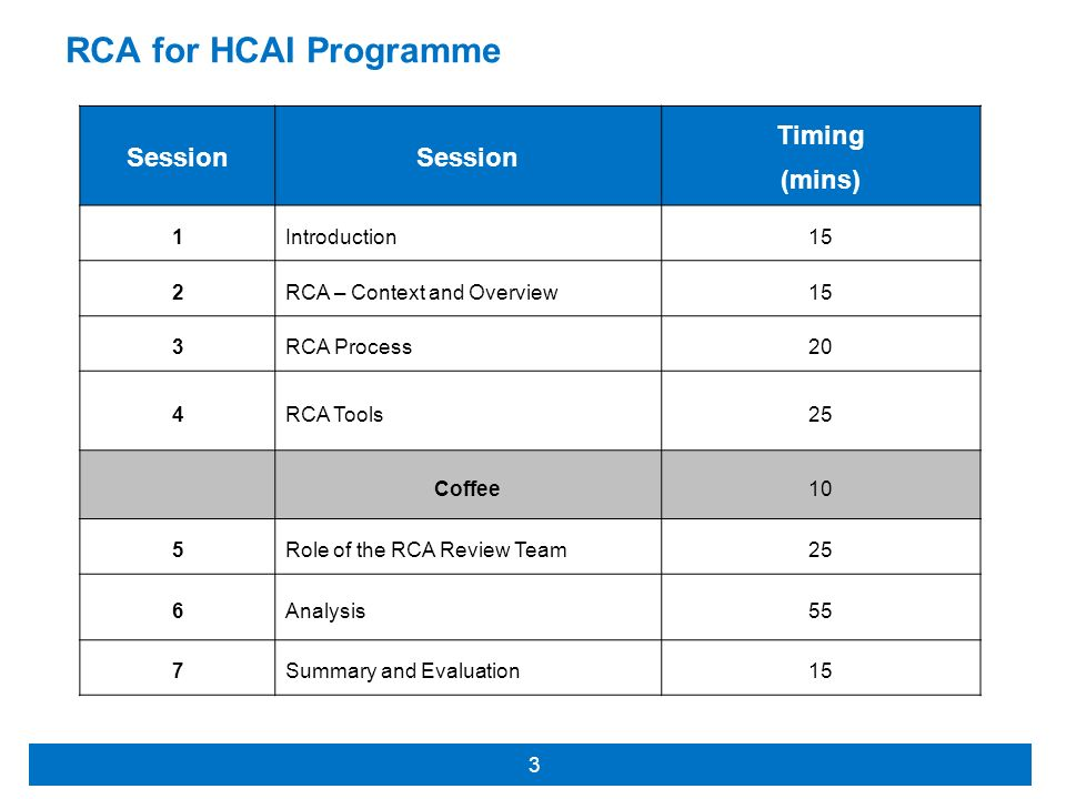 RCA for HCAI Programme Timing Session (mins) 1 Introduction 15 2
