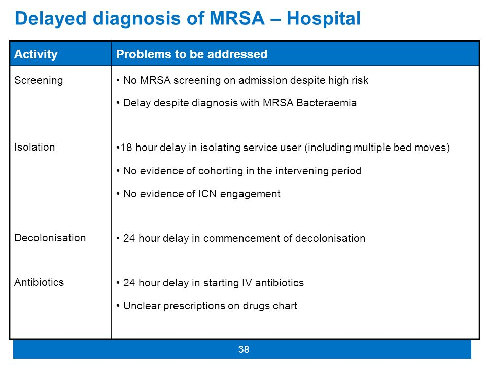 Delayed diagnosis of MRSA – Hospital