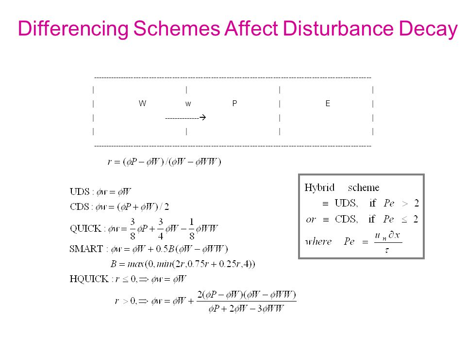 Differencing Schemes Affect Disturbance Decay