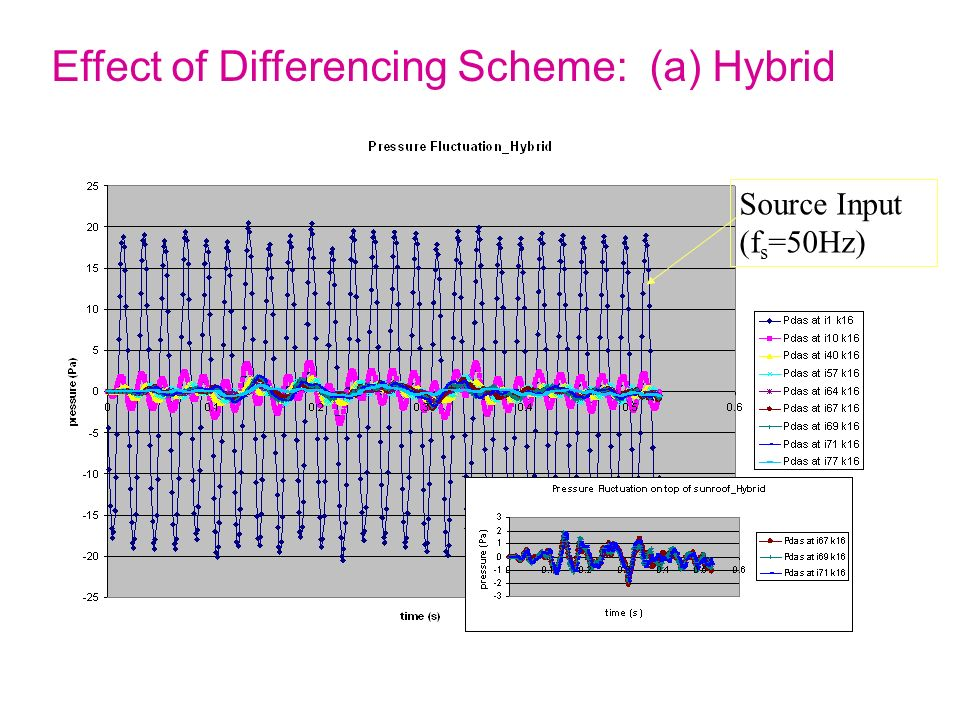 Effect of Differencing Scheme: (a) Hybrid