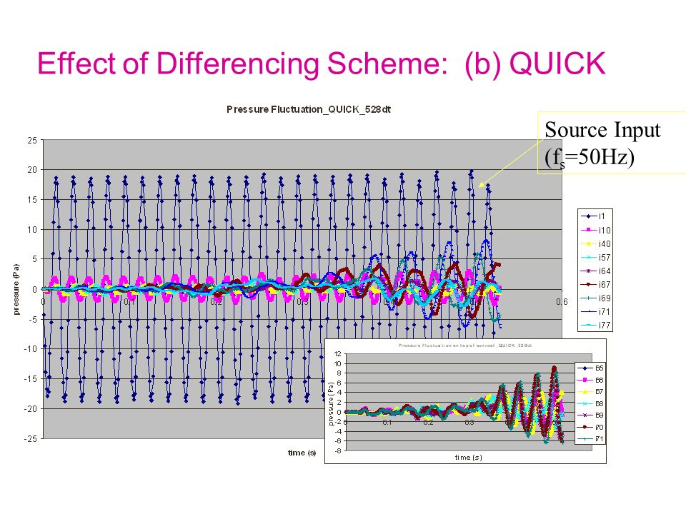 Effect of Differencing Scheme: (b) QUICK
