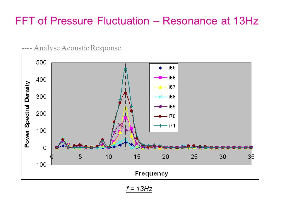 FFT of Pressure Fluctuation – Resonance at 13Hz