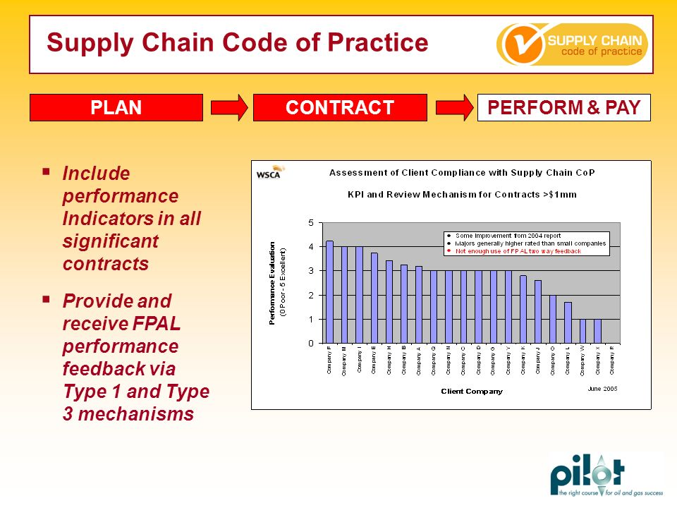 Supply Chain Code of Practice