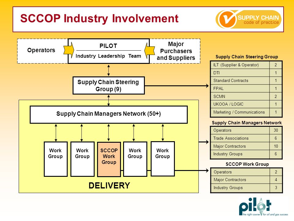 SCCOP Industry Involvement