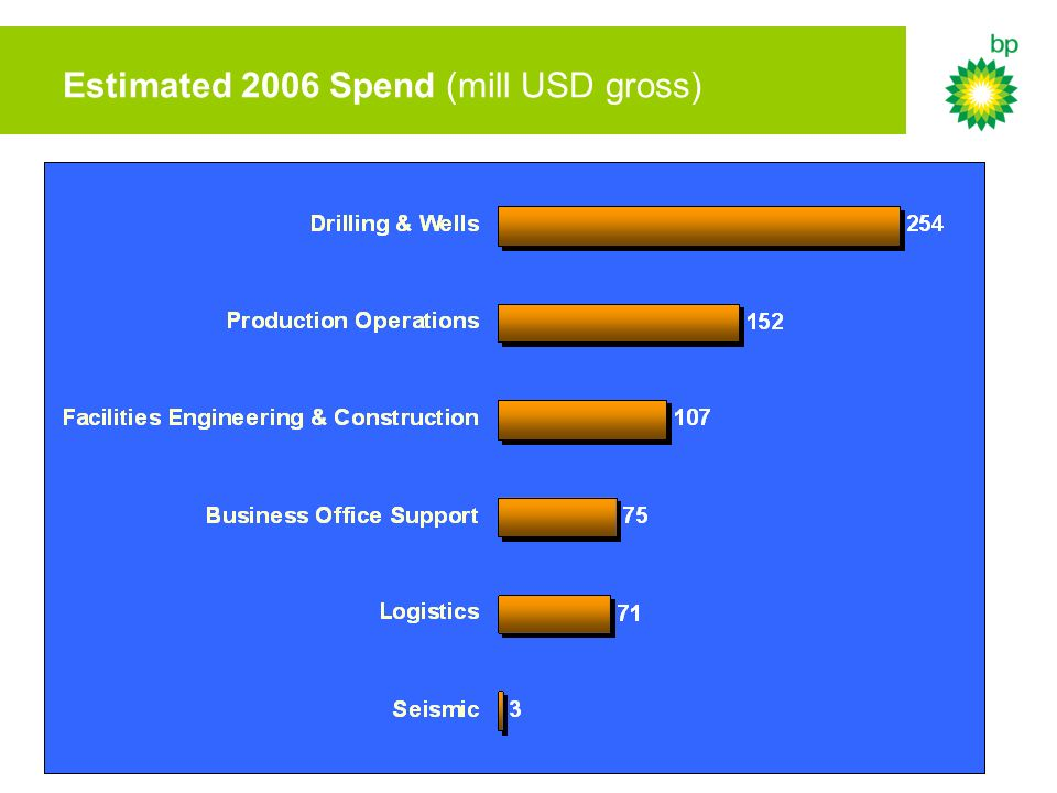 Estimated 2006 Spend (mill USD gross)