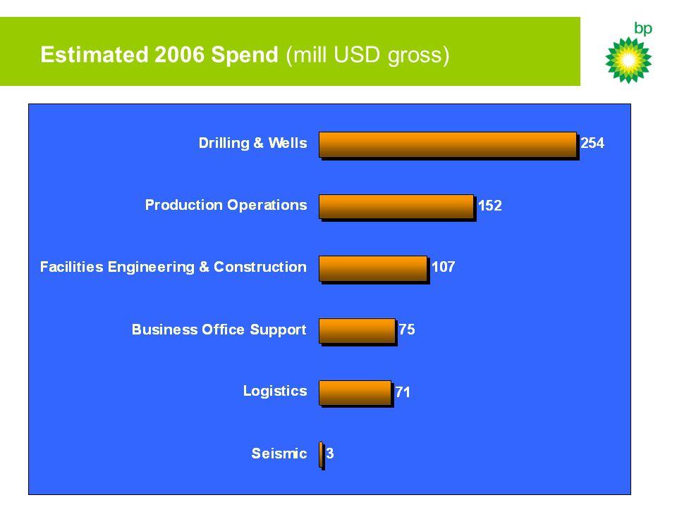 Estimated 2006 Spend (mill USD gross)