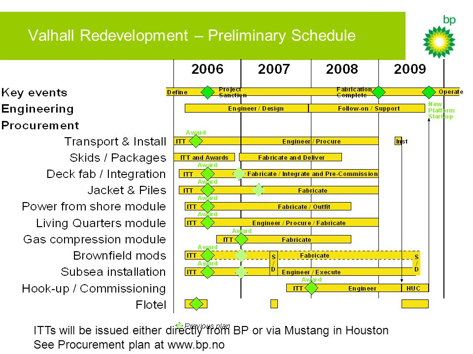 Valhall Redevelopment – Preliminary Schedule