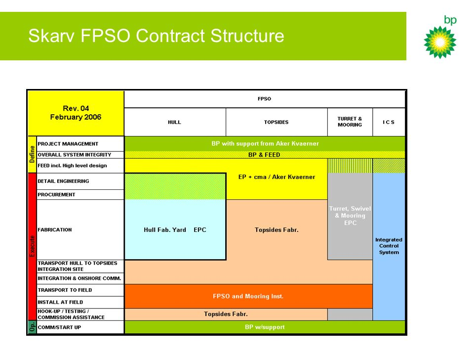 Skarv FPSO Contract Structure