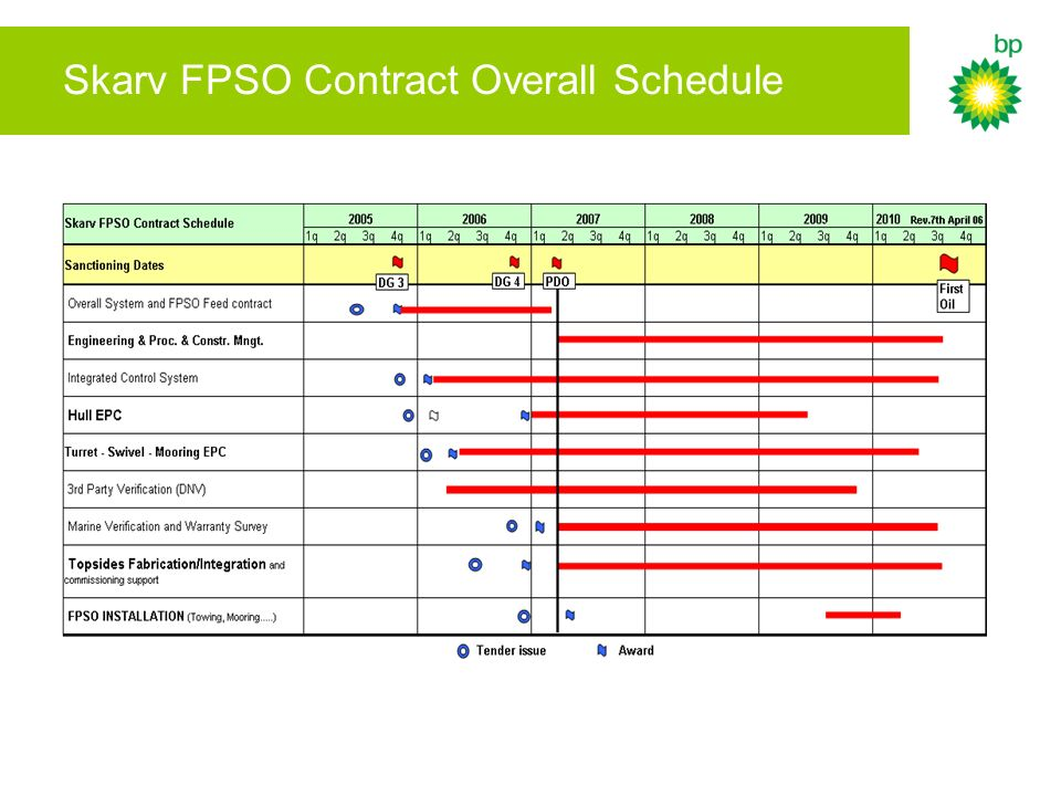 Skarv FPSO Contract Overall Schedule