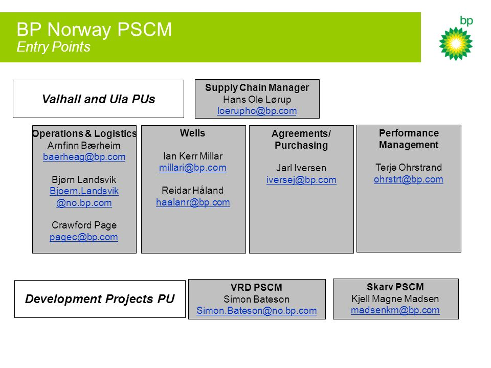 BP Norway PSCM Entry Points