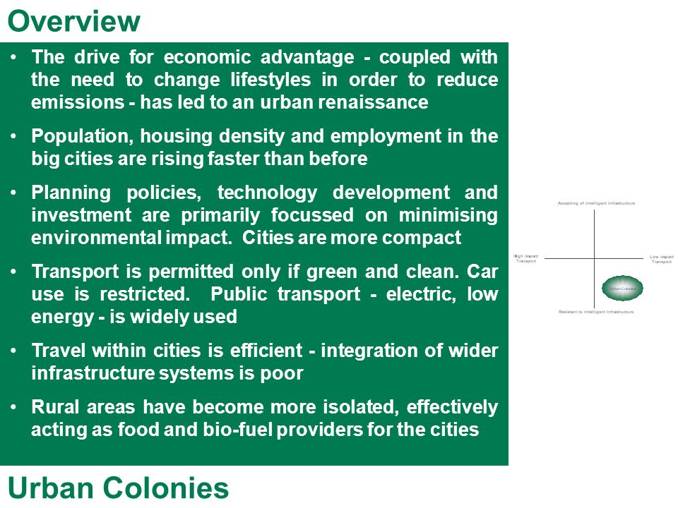 Overview Urban Colonies