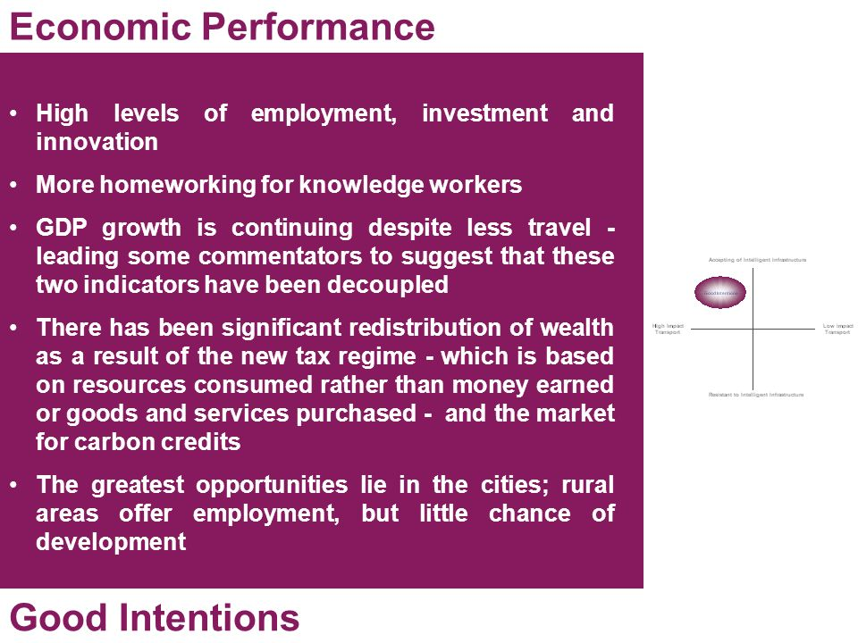 Economic Performance Good Intentions