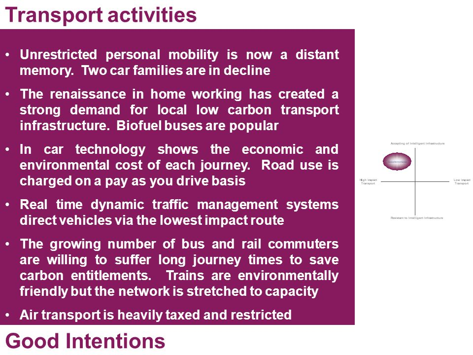Transport activities Good Intentions