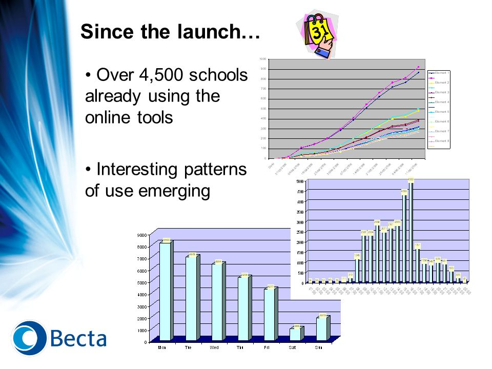 Since the launch… Over 4,500 schools already using the online tools