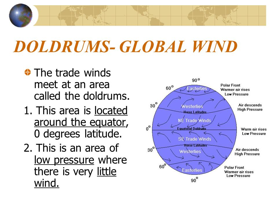 DOLDRUMS- GLOBAL WIND The trade winds meet at an area called the doldrums. 1. This area is located around the equator, 0 degrees latitude.