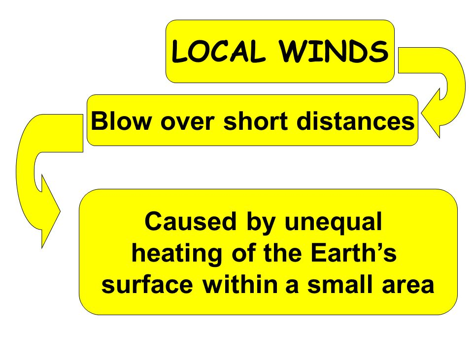 Blow over short distances surface within a small area