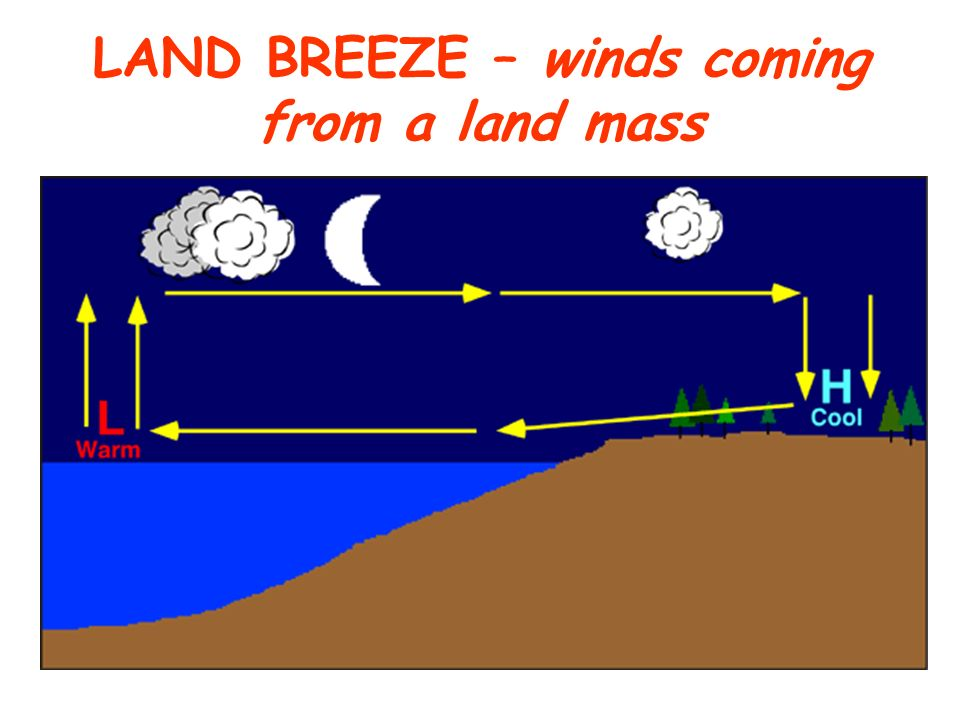 LAND BREEZE – winds coming from a land mass