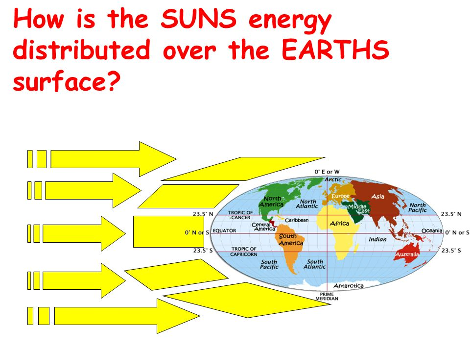 How is the SUNS energy distributed over the EARTHS surface