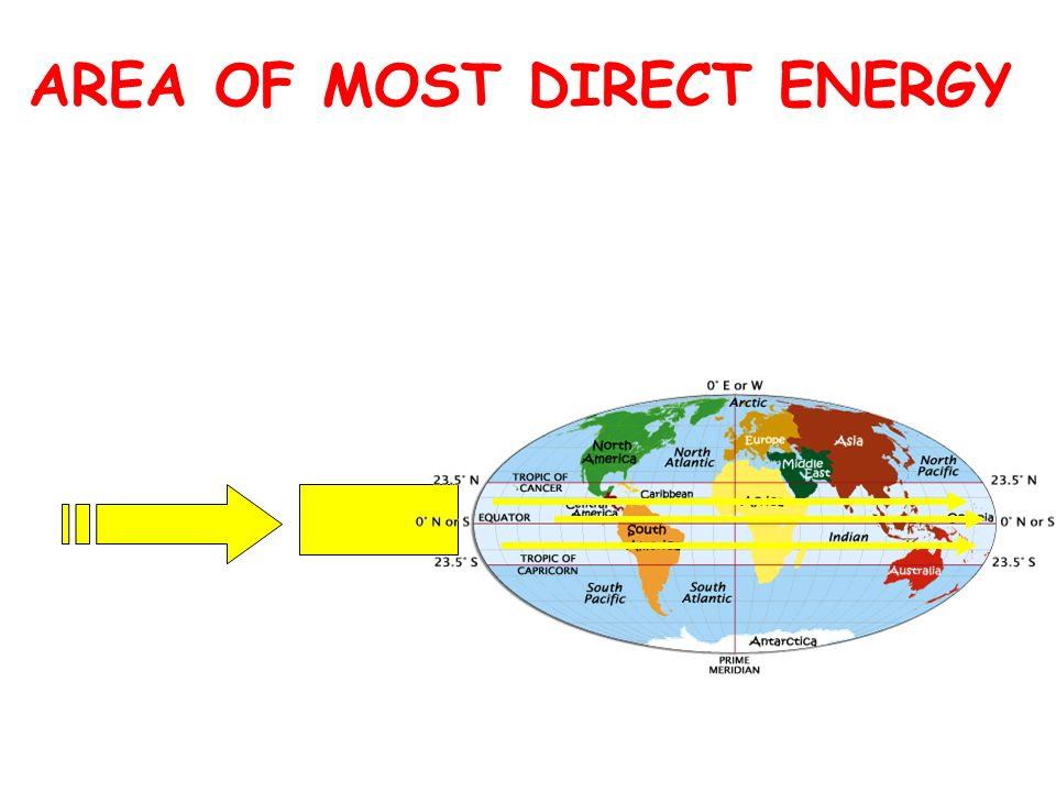 AREA OF MOST DIRECT ENERGY