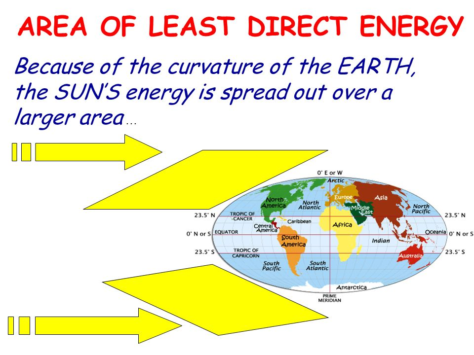 AREA OF LEAST DIRECT ENERGY