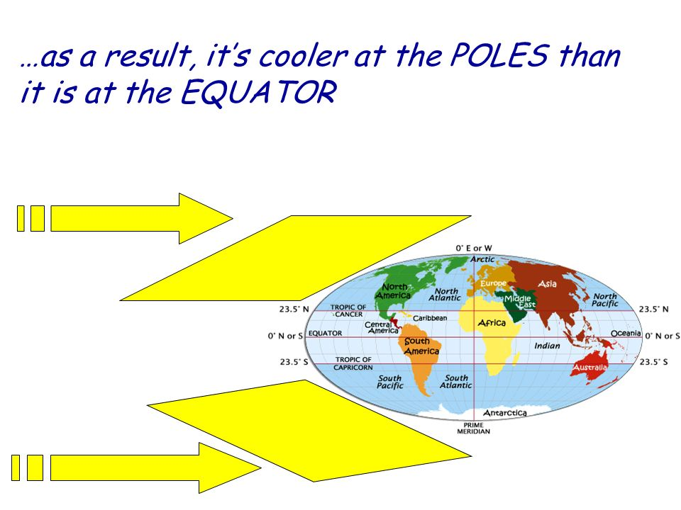 …as a result, it's cooler at the POLES than it is at the EQUATOR