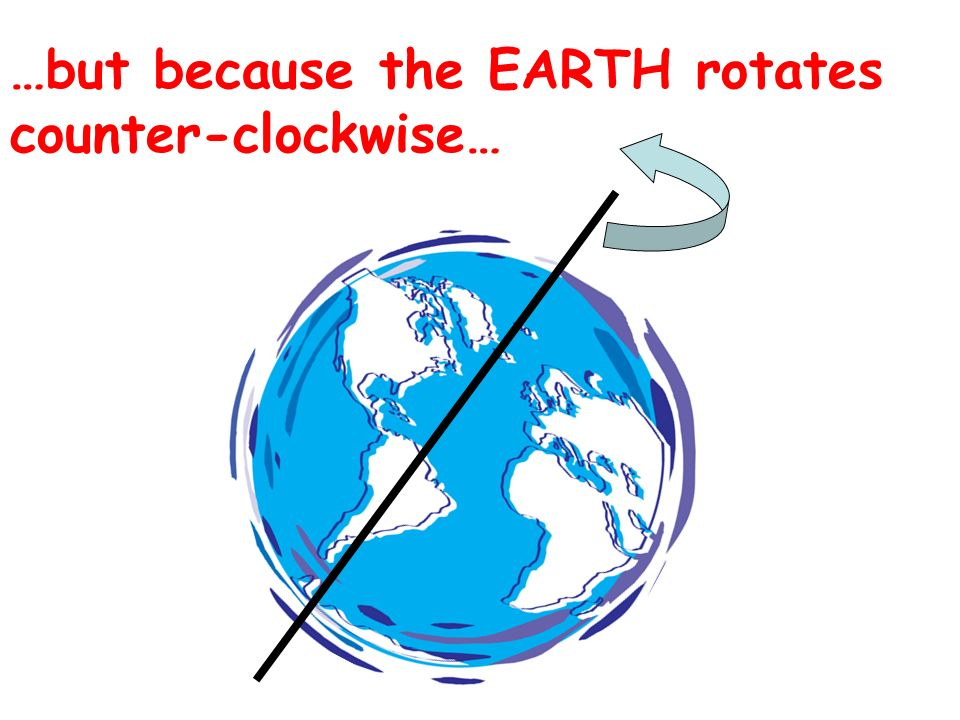 …but because the EARTH rotates counter-clockwise…