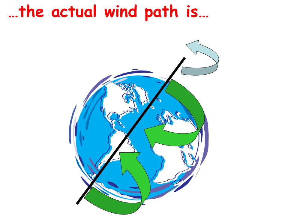 …the actual wind path is…