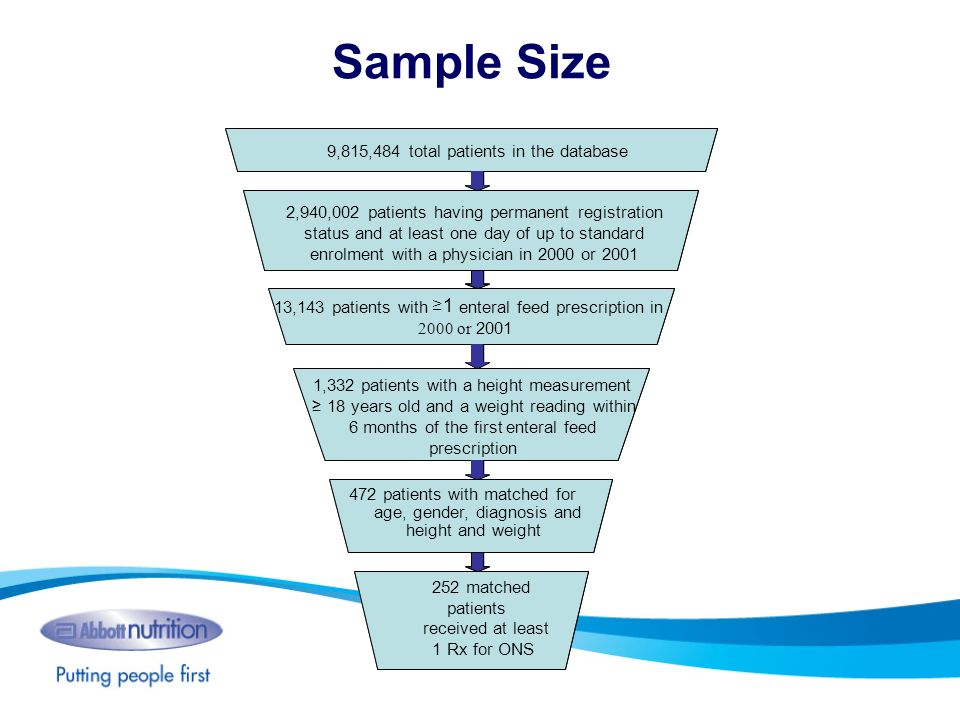 Sample Size = 1 2,940,002 patients having permanent registration