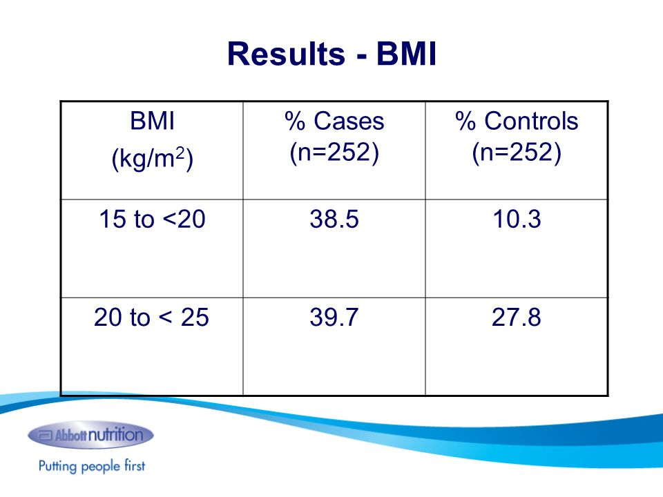 Results - BMI BMI (kg/m2) % Cases (n=252) % Controls (n=252)