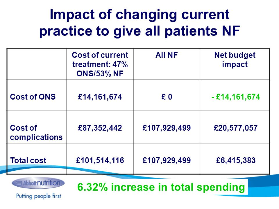 Impact of changing current practice to give all patients NF