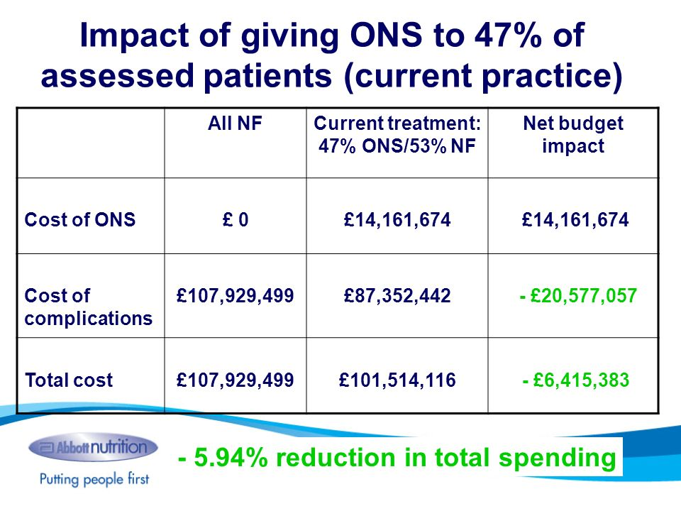 Impact of giving ONS to 47% of assessed patients (current practice)