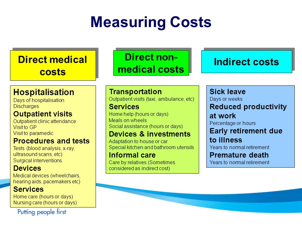 Direct non-medical costs