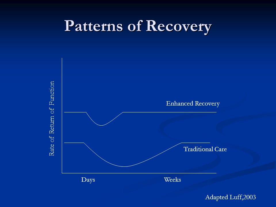Patterns of Recovery Rate of Return of Function Enhanced Recovery