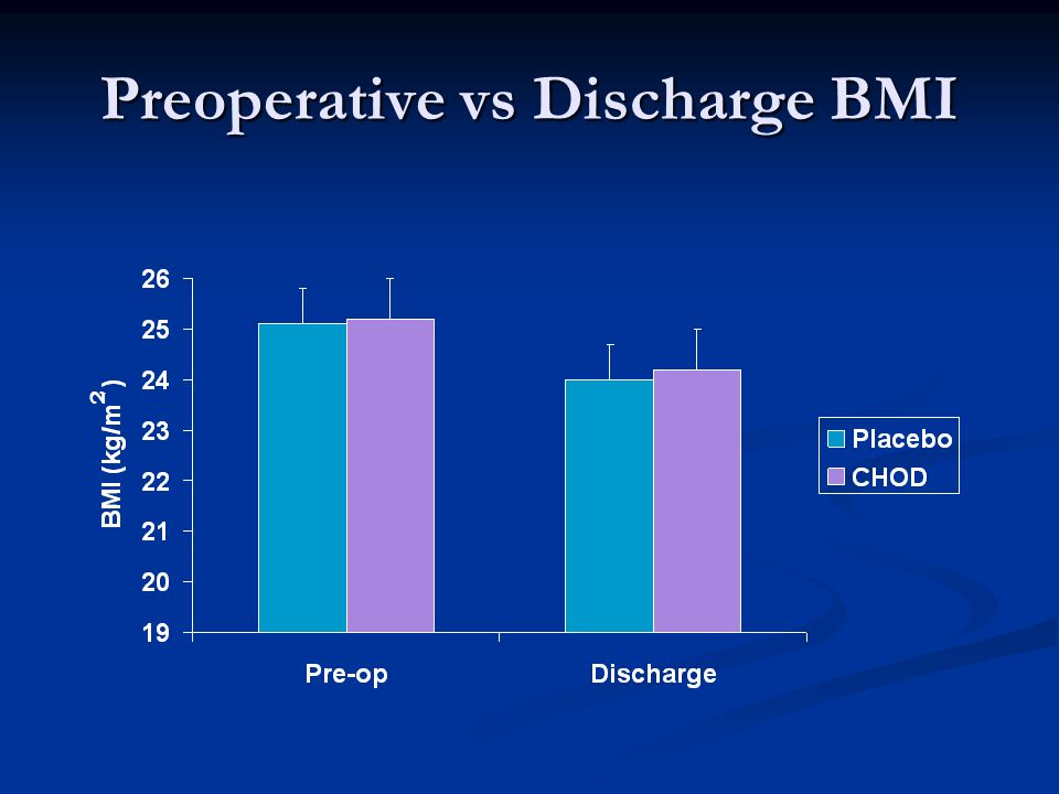 Preoperative vs Discharge BMI