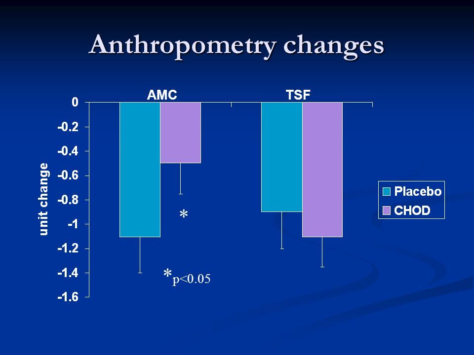 Anthropometry changes