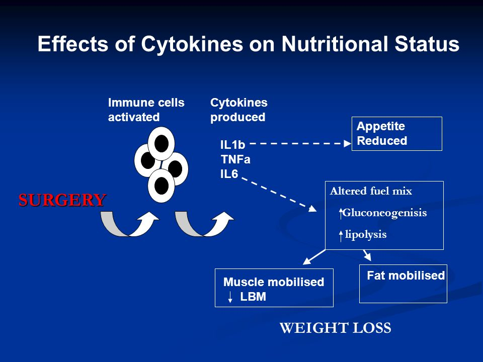Effects of Cytokines on Nutritional Status