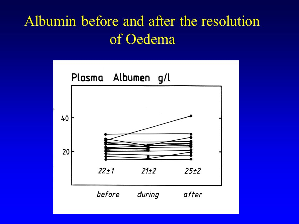 Albumin before and after the resolution