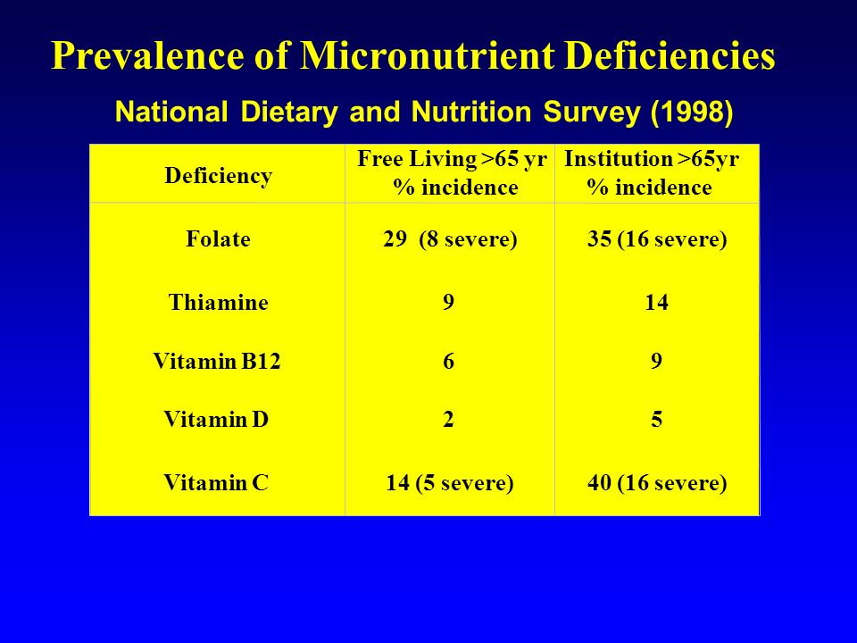 Prevalence of Micronutrient Deficiencies
