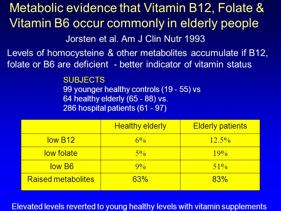Metabolic evidence that Vitamin B12, Folate &