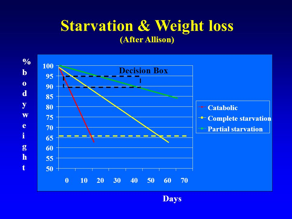 Starvation & Weight loss