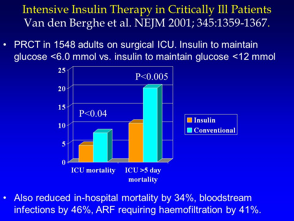 Intensive Insulin Therapy in Critically Ill Patients Van den Berghe et al. NEJM 2001; 345:1359-1367.