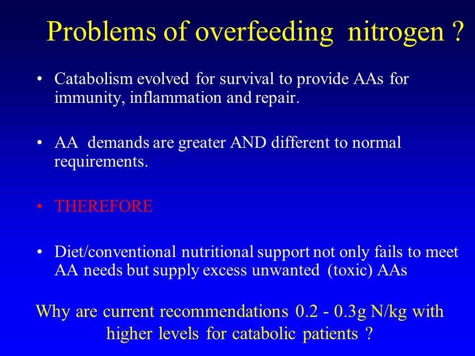 Problems of overfeeding nitrogen