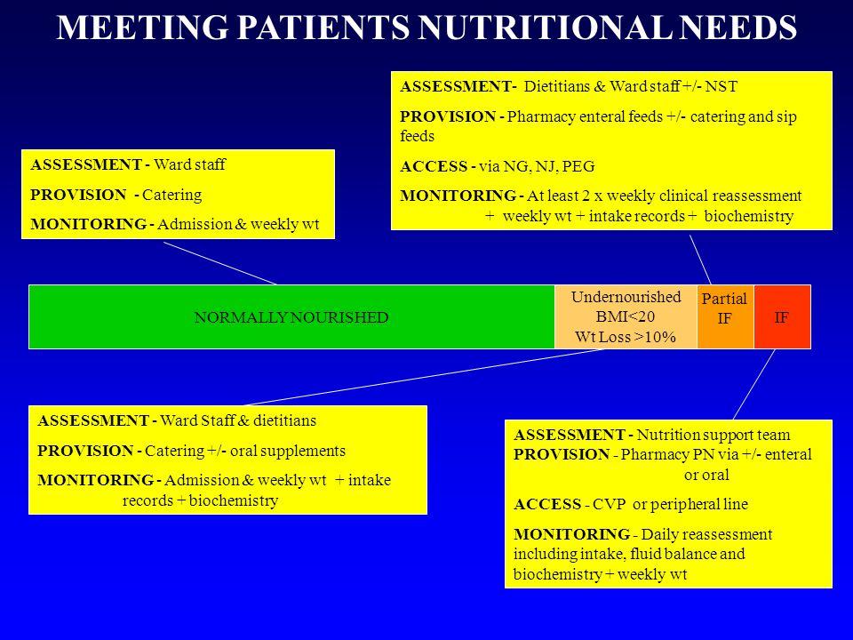 MEETING PATIENTS NUTRITIONAL NEEDS
