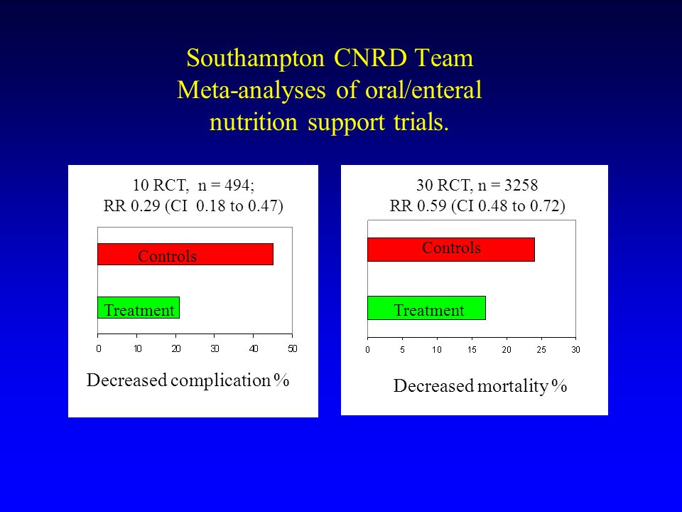 Southampton CNRD Team Meta-analyses of oral/enteral nutrition support trials.
