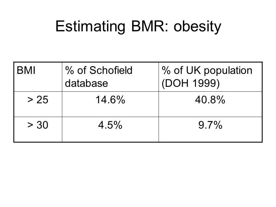Estimating BMR: obesity