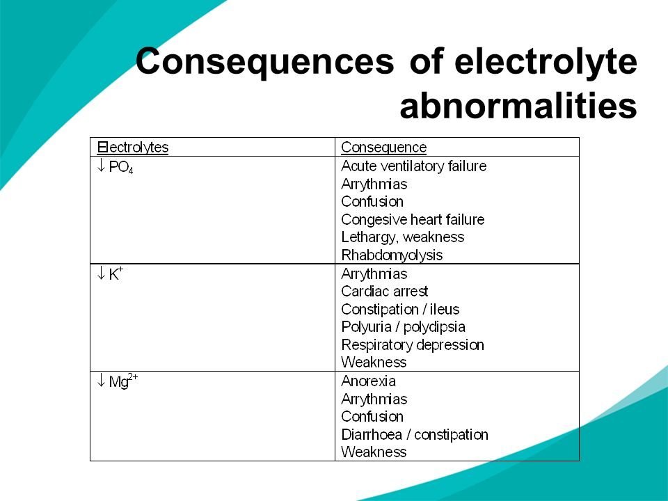 Consequences of electrolyte abnormalities