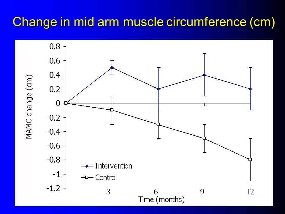 Change in mid arm muscle circumference (cm)