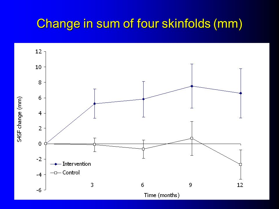 Change in sum of four skinfolds (mm)