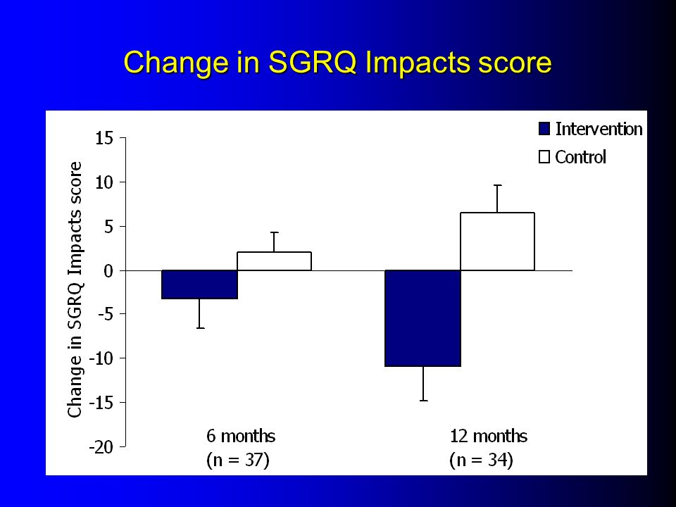 Change in SGRQ Impacts score